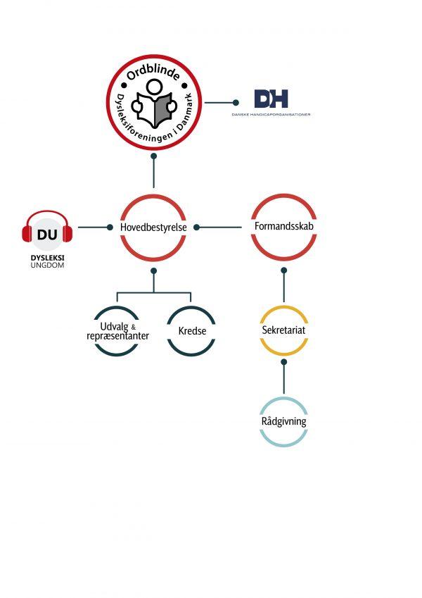 Organisationens struktur som også beskrives via denne sides tekster